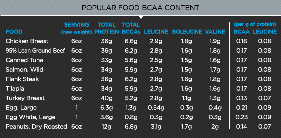 ask-the-macro-manager-what-are-the-best-bcaa-food-sources_a